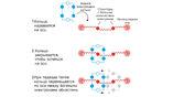 Стоддарт создал молекулярный челнок, который может передвигаться вдоль молекулярной оси.