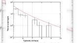 """Число скоплений тёмной материи в зависимости от уровня """"линзированного"""" сигнала. Гистограмма отражает результаты наблюдений, а красная линия – прогноз согласно стандартной космологической модели. Вертикальными линиями обозначены погрешности измерения."""