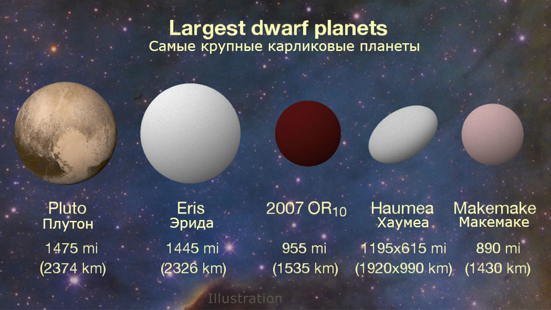 dwarf planets in our solar system - HD 1398×786