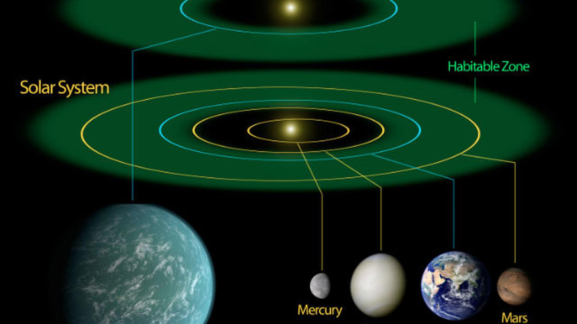 kepler planets habitable zone - 919×630