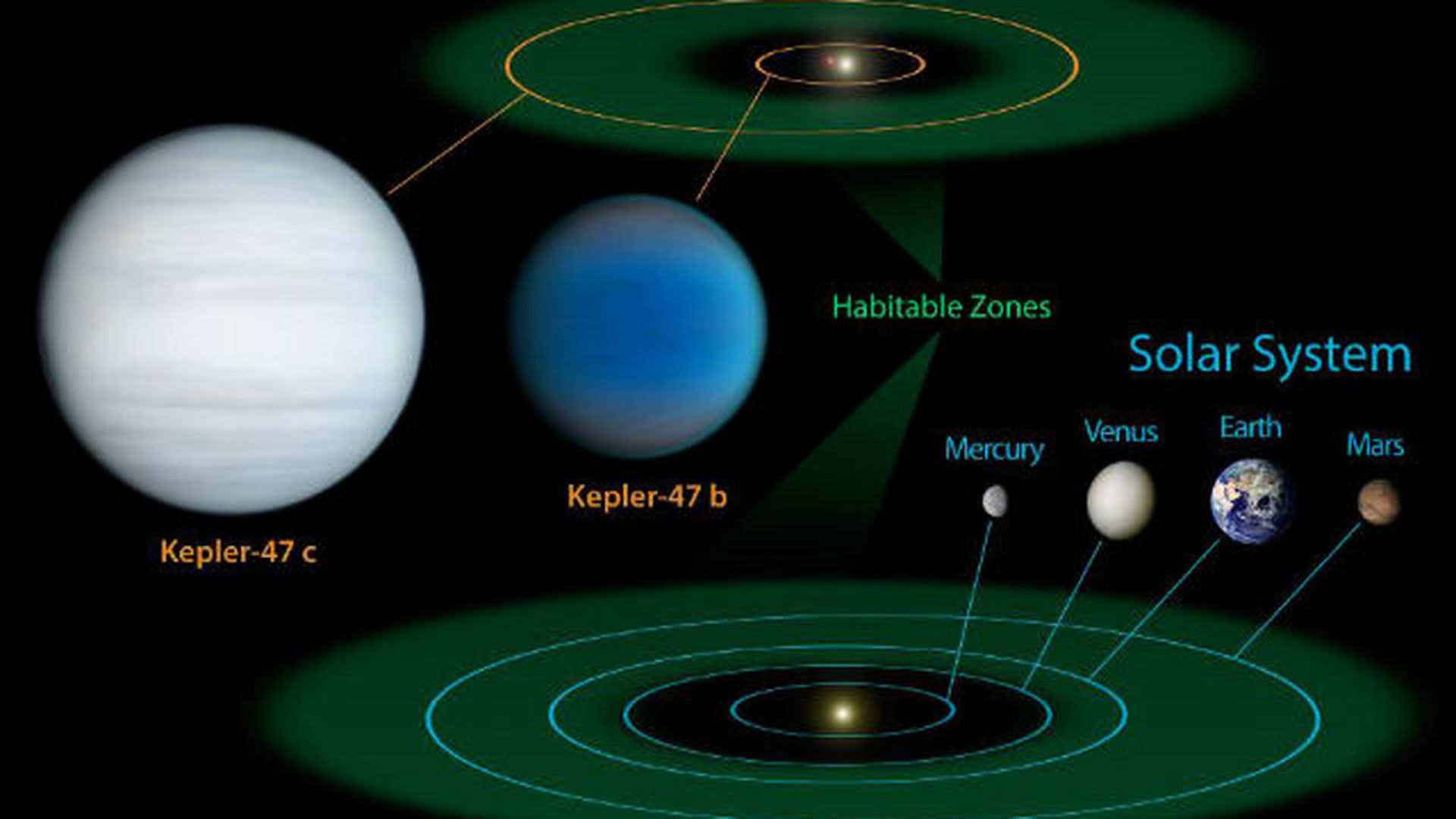 kepler planets habitable zone - HD 1920×1080