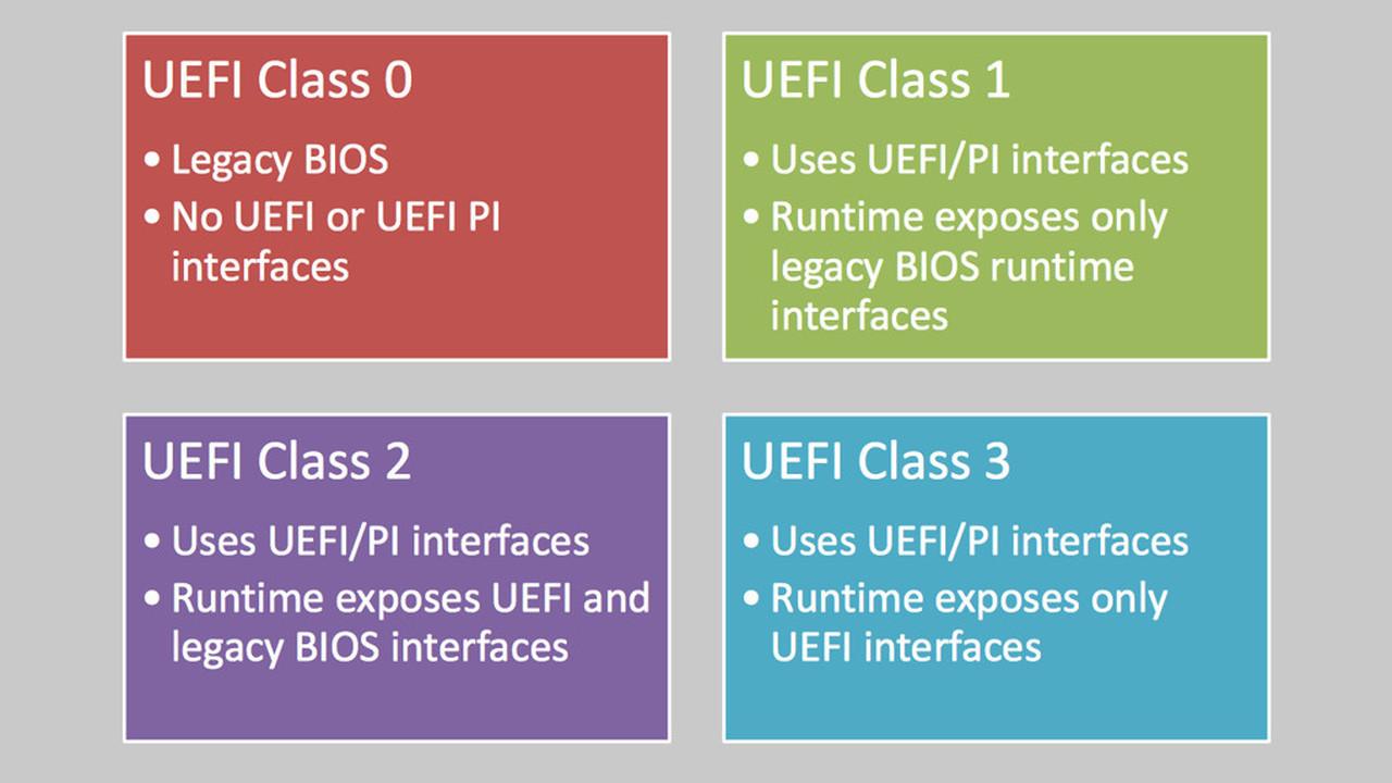 Intel откажется отрежима Legacy вUEFI BIOS