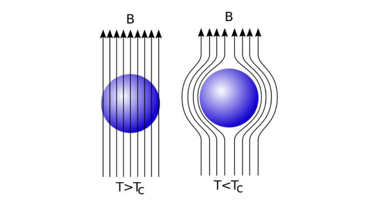 Рекорд высокотемпературной сверхпроводимости подтвердили магнитными данными
