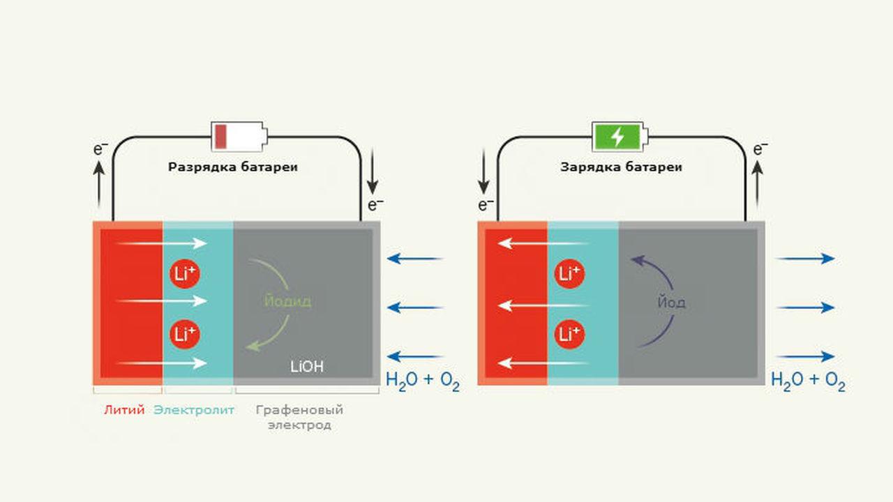 Литиево-воздушные батареи снова получили шанс на практическое будущее