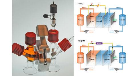 В качестве одного из активных компонентов системы в аккумуляторе используется кислород.