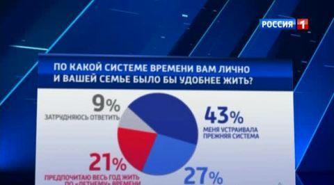 Большинству россиян не нравится жить зимой по летнему времени