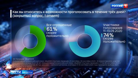 Россиянам понравилось голосование многодневном формате