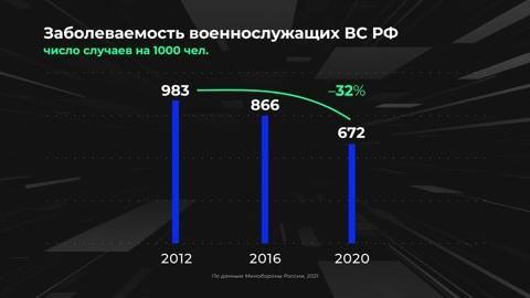Инфографика. Армия в цифрах. Медицинское обеспечение военнослужащих ВС РФ
