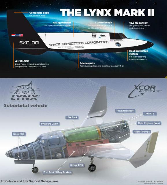 Космический корабль XCOR Lynx Mark II, оснащённый четырьмя жидкостными перезапускаемыми ракетными двигателями, сможет взять на борт лишь двоих: пассажира и пилота