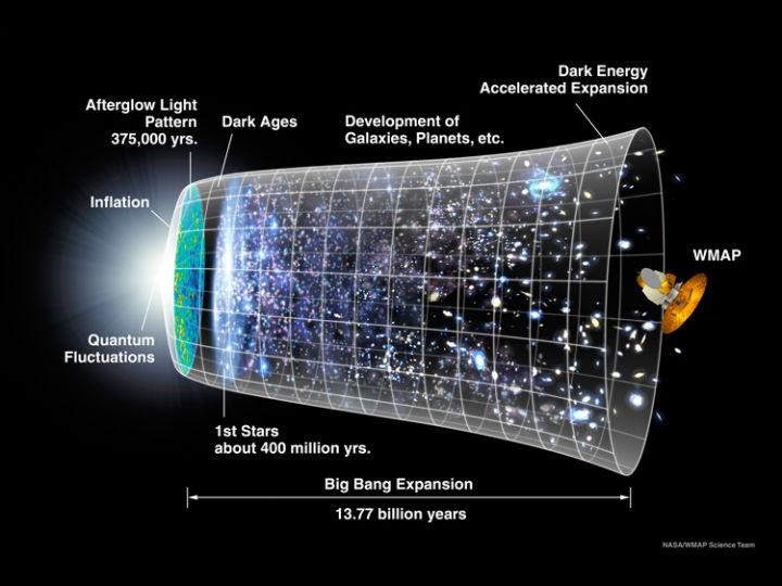 На этом графике, созданном в середине 2000-х, показана история эволюции Вселенной. Инфляция Вселенной всё ещё подвергается сомнению