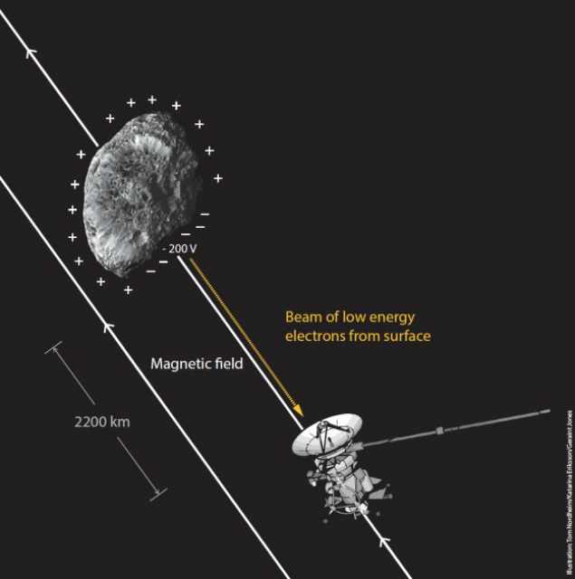 """Аппарат """"Кассини"""" попадает под воздействие пучка электронов, исходящих от электростатически заряженной поверхности Гипериона"""