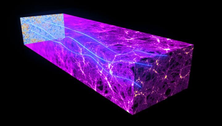 Этот рисунок показывает, как двигающиеся по Вселенной фотоны космического микроволнового фона отклоняются под действием гравитации массивных космических структур