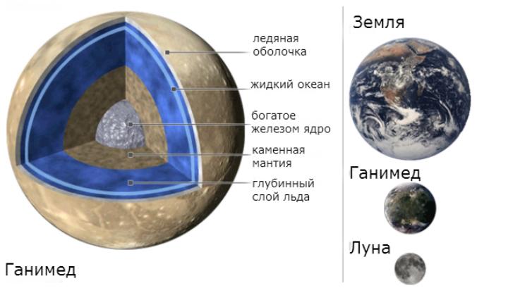 Предположительная схема внутреннего строения Ганимеда