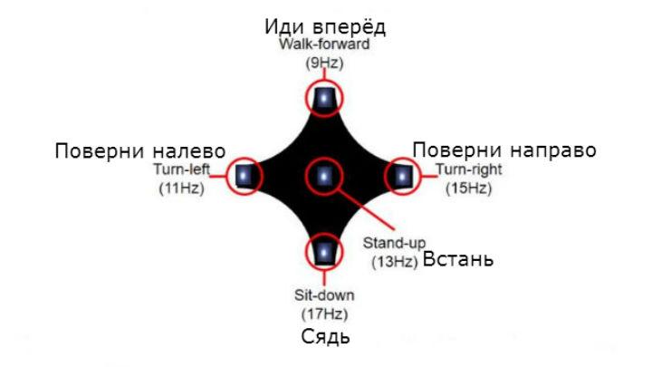 Светодиоды расположены по лучам звезды, словно на джойстике игровой приставки, что позволяет управлять движениями интуитивно