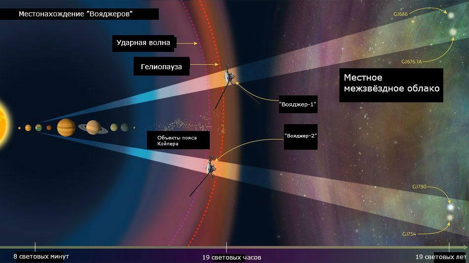 """Местонахождение """"Вояджеров"""" и расположение звёзд, которых """"Хаббл"""" использует для проведения спектроскопического анализа межзвёздной среды, расположенной впереди двух аппаратов."""