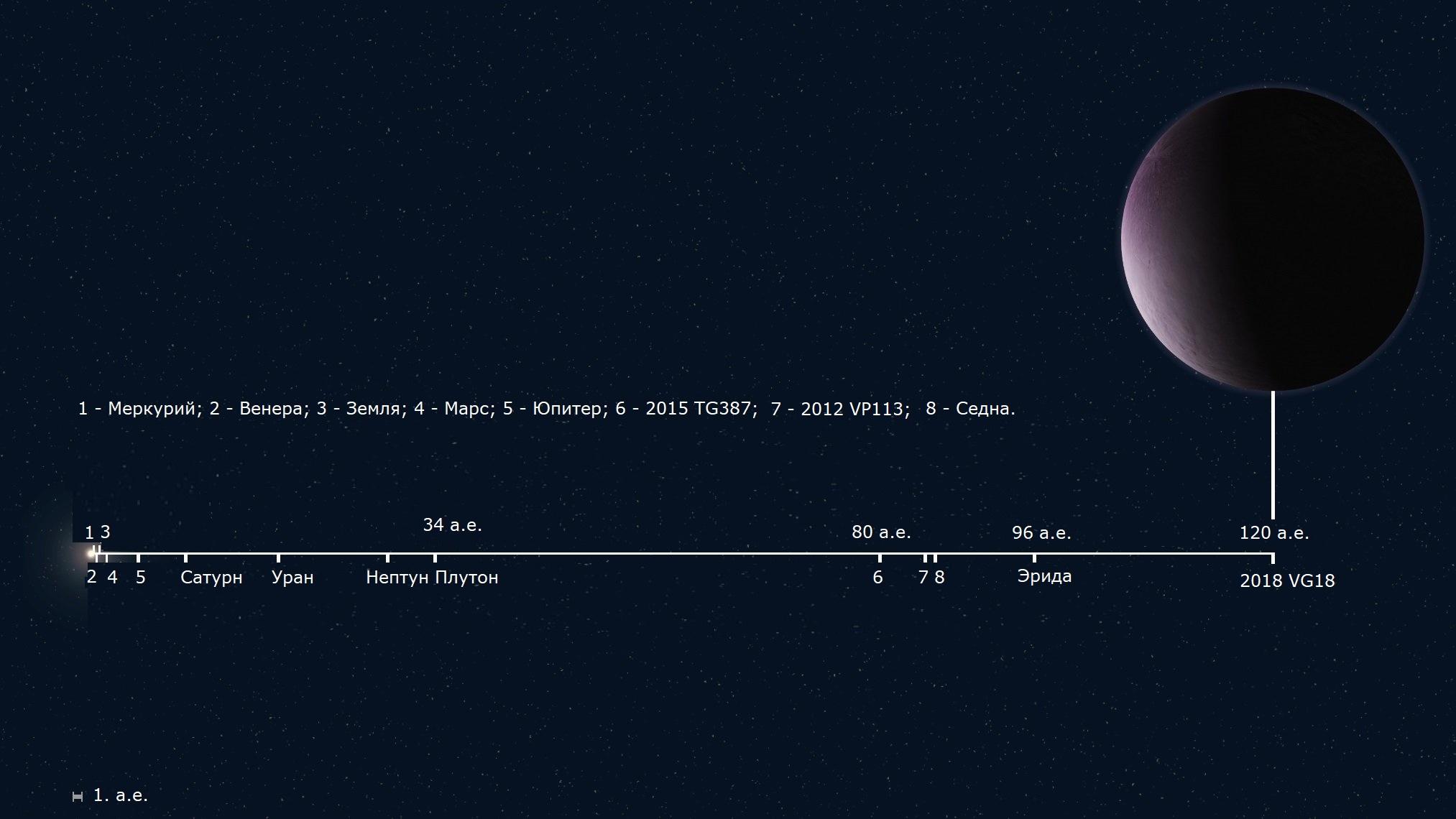 Расстояние от нашей звезды до различных тел Солнечной системы в астрономических единицах.