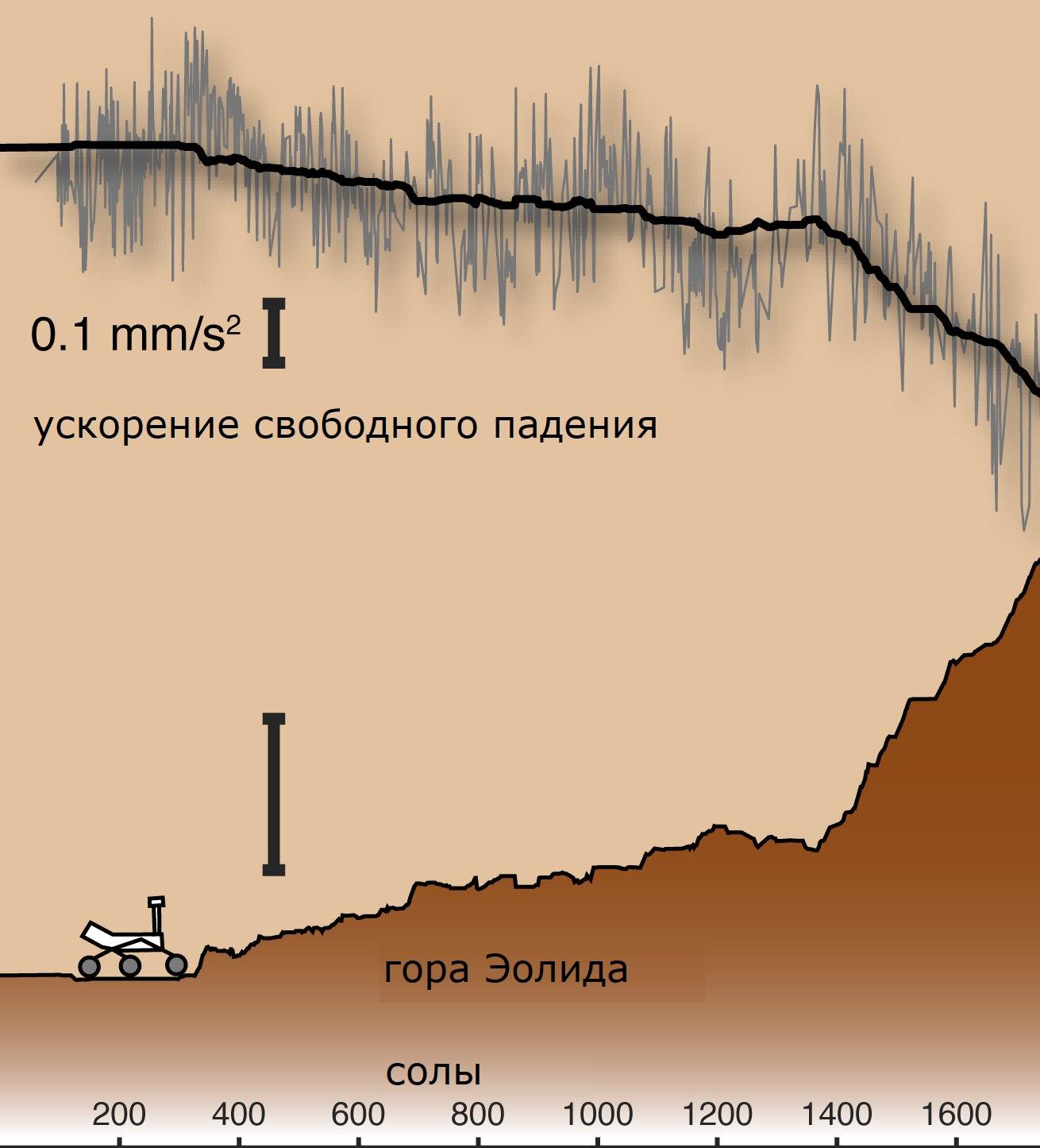 Изменение силы тяжести по мере подъёма ровера на Эолиду (гору Шарпа). По горизонтальной оси отложены солы (марсианские дни).