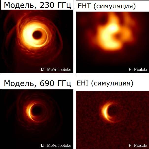 Результаты моделирования. Слева: излучение чёрной дыры в центре Галактики на частоте работы EHT (вверху) и EHI (внизу). Справа: изображения на EHT (вверху) и EHI (внизу).