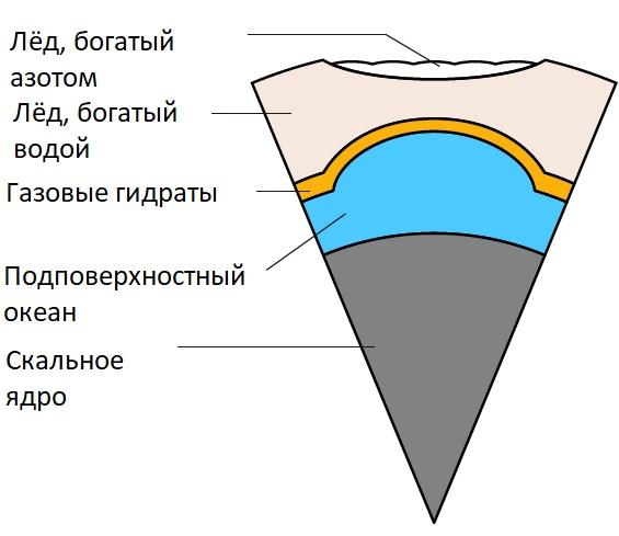 Гипотетическое внутреннее строение Плутона под равниной Спутника.