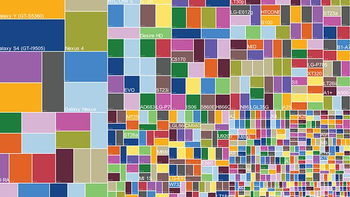 Фрагментированность Android изобразили наглядно