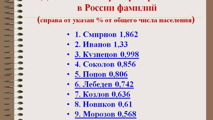 Десятка самых распростанённых фамилий в России.