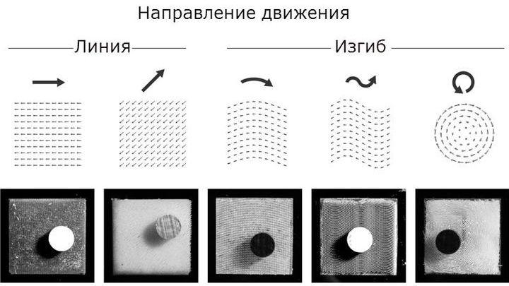 """Компьютерная программа смогла определить направление движения металлической болванки по коврику, """"замерив"""" изменение наклона напечатанного ворса."""