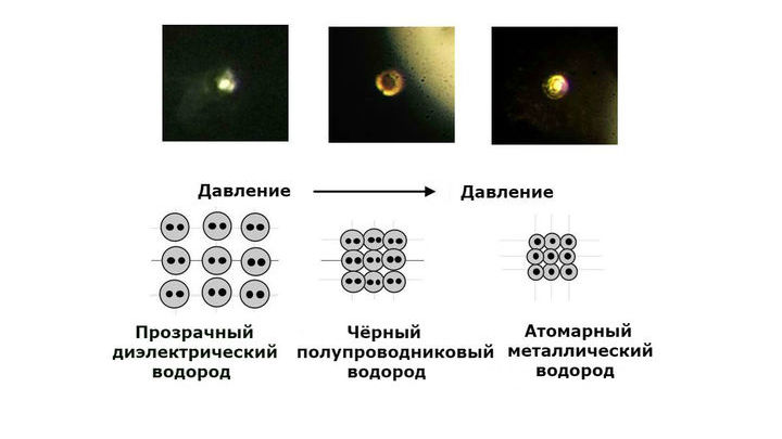 Микрофотографии процесса превращения молекулярного водорода в атомарный со схематическим пояснением.