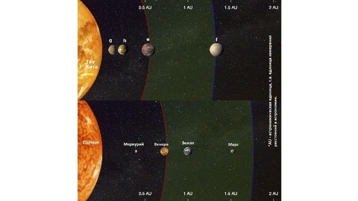 Четыре планеты, обнаруженные вокруг Тау Кита (сверху), и планеты нашей Солнечной системы (снизу).