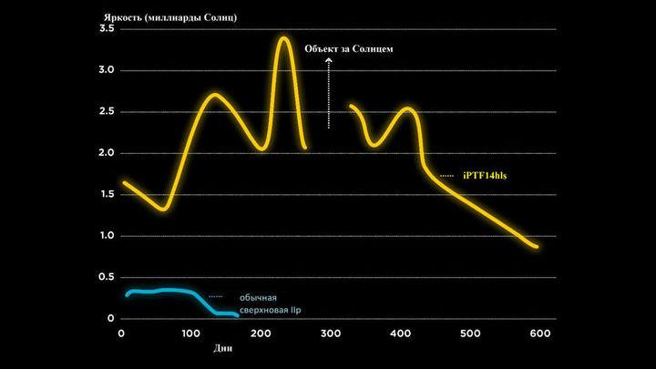 Кривые блеска iPTF14hls (вверху) и обычной сверхновой типа IIp (внизу).