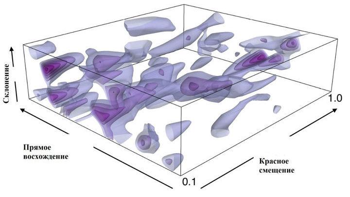 Сложные математические методы позволяют составить трёхмерную карту распределения тёмной материи.