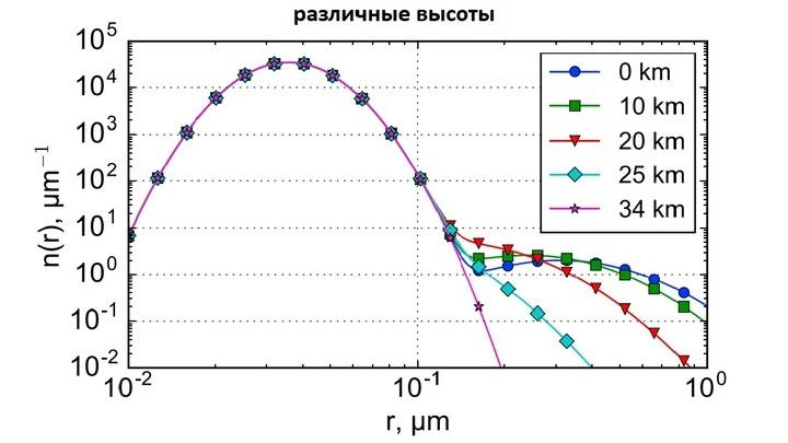 Бимодальное распределение концентрации частиц в зависимости от их размера: пик при радиусе порядка 0,025 микрометра более отчётливый, пик при радиусе около 0,4 микрометра выражен слабее.