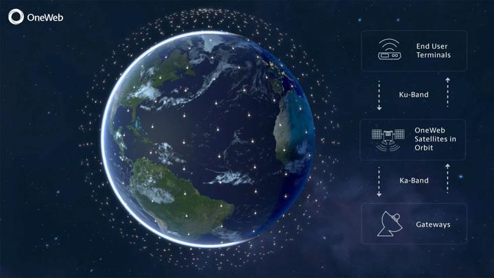 """России пообещали """"наибольшие мощности"""" спутникового интернета OneWeb"""