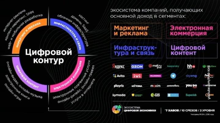 Интернет-отрасль в России выросла на 15%