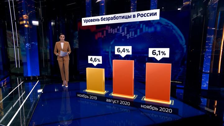 Спад экономики РФ в 2020 году оказался ниже, чем в других странах