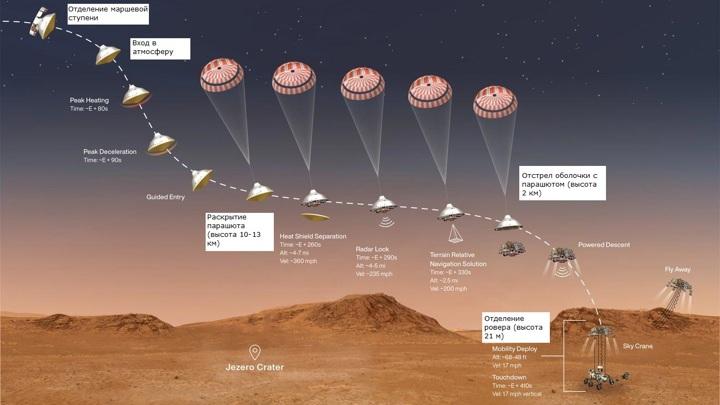 Основные этапы посадки посадочного модуля миссии Mars 2020. Перевод Вести.Ru,