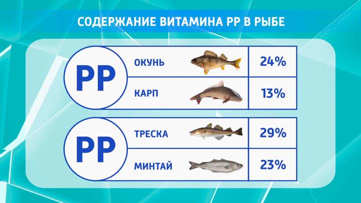 Какая рыба способна защитить от образования тромбов и продлить жизнь