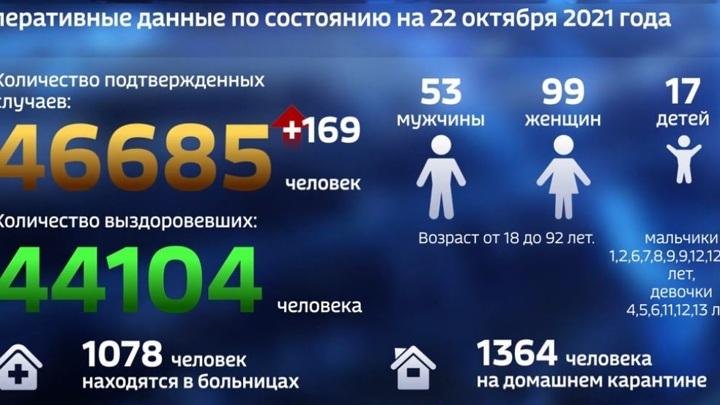 В Тамбовской области за сутки коронавирус выявлен у 17 детей